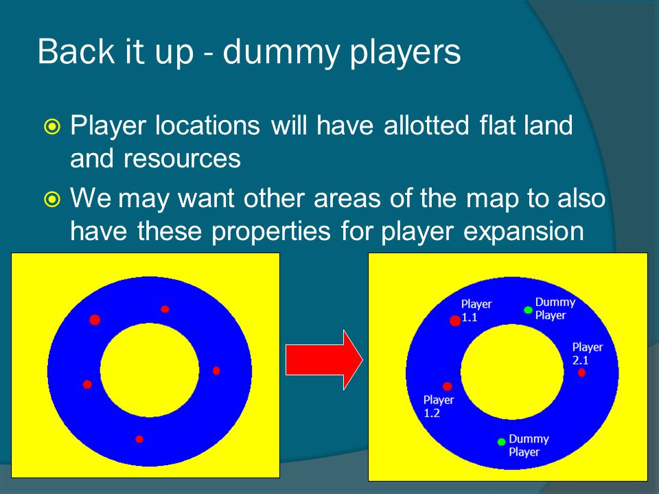 Back it up - dummy players  Player locations will have allotted flat land and resources  We may want other areas of the map to also have these properties for player expansion