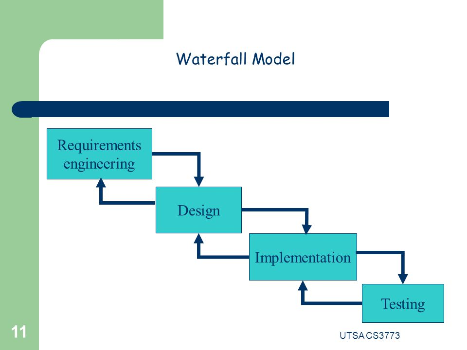 UTSA CS3773 11 Waterfall Model Design Implementation Testing Requirements engineering