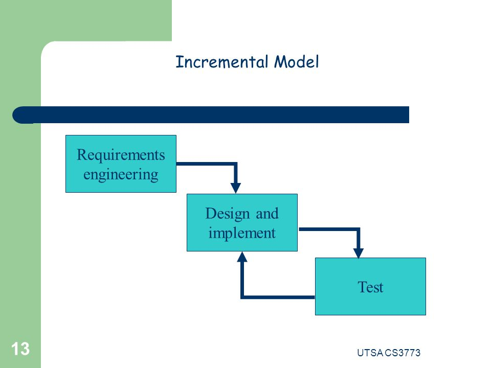 UTSA CS3773 13 Requirements engineering Design and implement Test Incremental Model