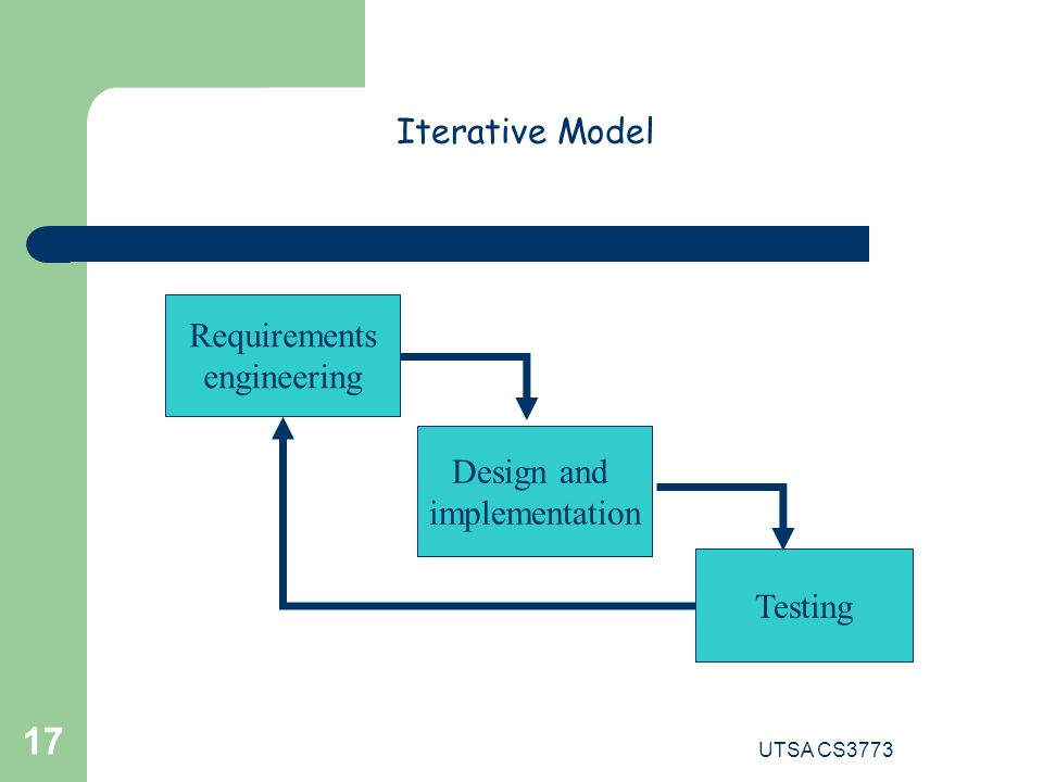 UTSA CS3773 17 Iterative Model Requirements engineering Design and implementation Testing
