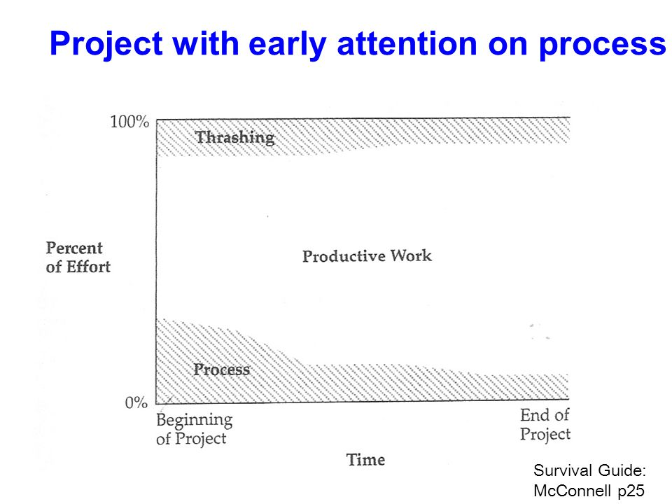 Project with early attention on process Survival Guide: McConnell p25