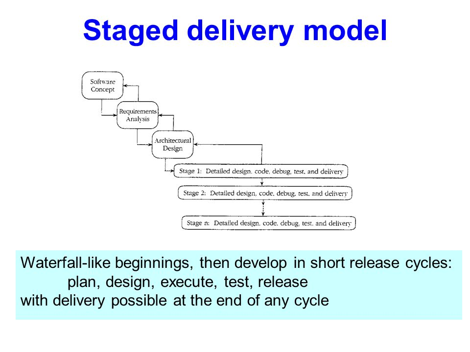 Staged delivery model Waterfall-like beginnings, then develop in short release cycles: plan, design, execute, test, release with delivery possible at