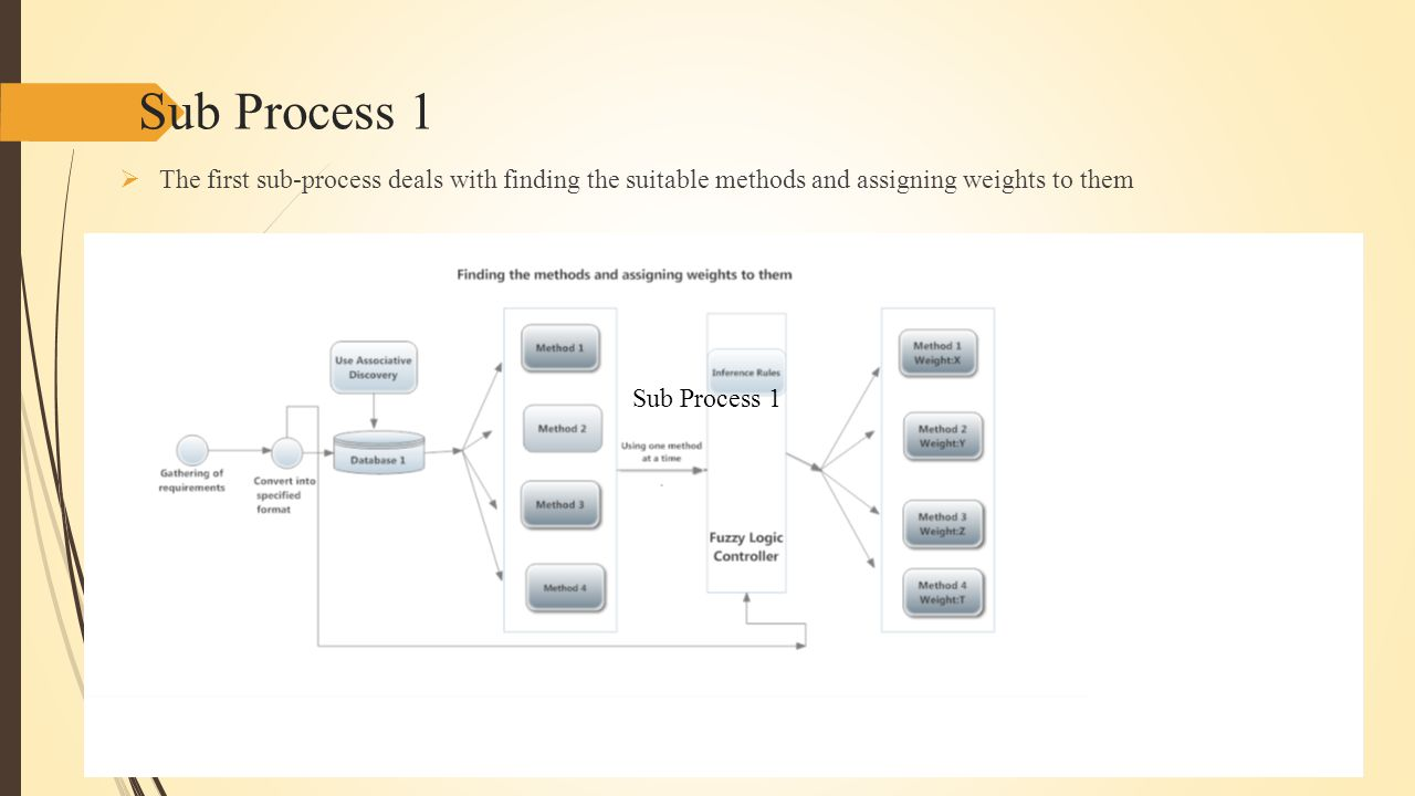 Sub Process 1  The first sub-process deals with finding the suitable methods and assigning weights to them Sub Process 1