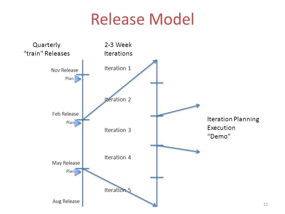 Release Model 11 Iteration 1 Iteration 2 Iteration 3 Iteration 4 Iteration 5 Quarterly train Releases 2-3 Week Iterations Iteration Planning Execution Demo Plan Nov Release Feb Release May Release Aug Release
