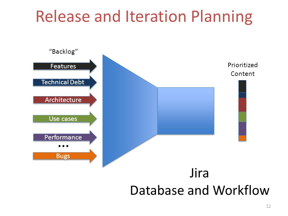 Release and Iteration Planning 12 Features Technical Debt Architecture Use cases Performance Bugs Backlog Prioritized Content … Jira Database and Workflow