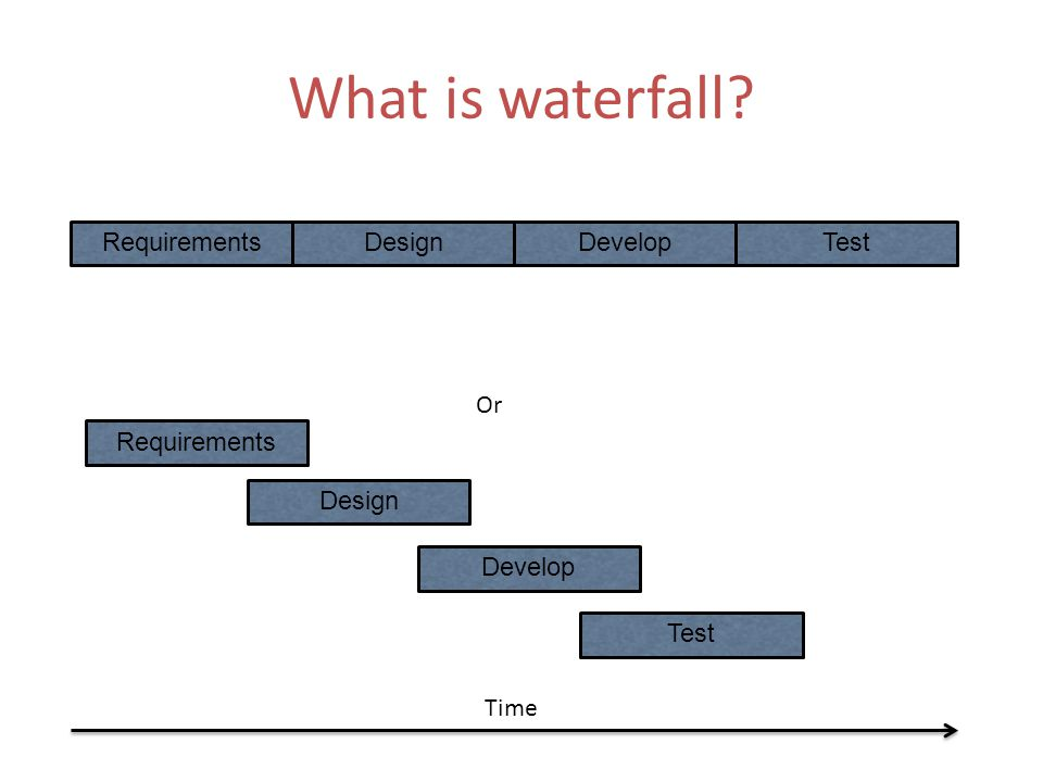 What is waterfall? RequirementsDesignDevelopTest Or Requirements Design Develop Test Time