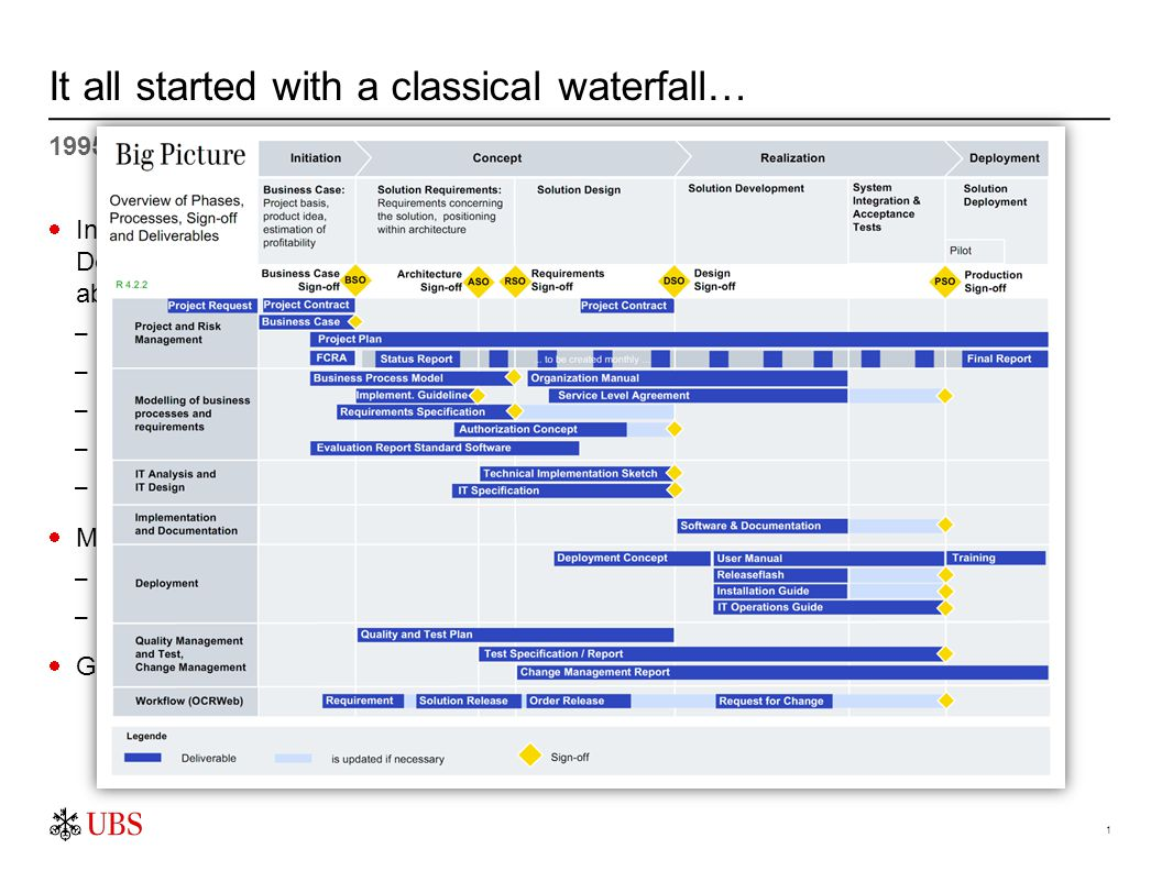 2 It all started with a classical waterfall… 1995 - 2005  In 2005 the ERL (Entwicklerrichtlinien / Developer Guidelines) have been around for about ten years –Well established –Classical waterfall process –Document focused –Documents have sign-offs –Milestones are discipline sign-offs  Multiple attempts to evolve ERL into something more modern, using –Process engineering –Lean methodologies  Grassroots initiative to implement the RUP and EUP