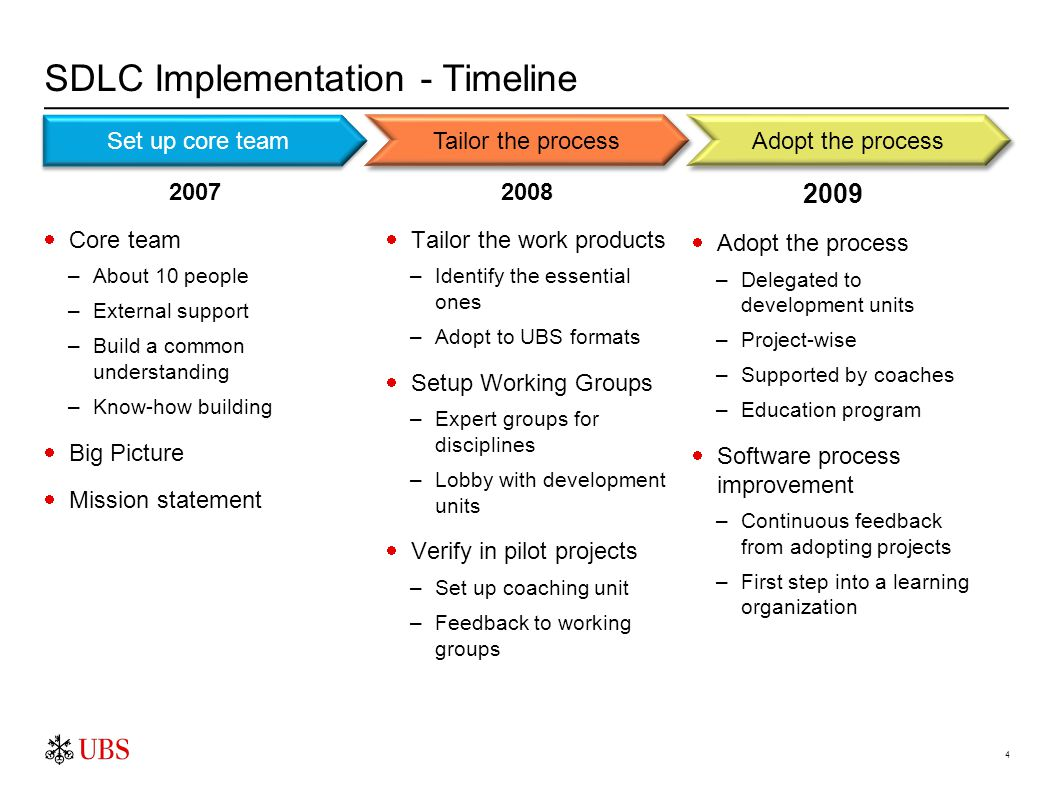 4 SDLC Implementation - Timeline 2007  Core team –About 10 people –External support –Build a common understanding –Know-how building  Big Picture  Mission statement Set up core team Tailor the process Adopt the process 2008  Tailor the work products –Identify the essential ones –Adopt to UBS formats  Setup Working Groups –Expert groups for disciplines –Lobby with development units  Verify in pilot projects –Set up coaching unit –Feedback to working groups 2009  Adopt the process –Delegated to development units –Project-wise –Supported by coaches –Education program  Software process improvement –Continuous feedback from adopting projects –First step into a learning organization