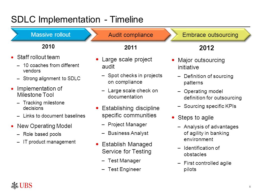 5 SDLC Implementation - Timeline 2010  Staff rollout team –10 coaches from different vendors –Strong alignment to SDLC  Implementation of Milestone Tool –Tracking milestone decisions –Links to document baselines  New Operating Model –Role based pools –IT product management Audit compliance Embrace outsourcing 2011  Large scale project audit –Spot checks in projects on compliance –Large scale check on documentation  Establishing discipline specific communities –Project Manager –Business Analyst  Establish Managed Service for Testing –Test Manager –Test Engineer 2012  Major outsourcing initiative –Definition of sourcing patterns –Operating model definition for outsourcing –Sourcing specific KPIs  Steps to agile –Analysis of advantages of agility in banking environment –Identification of obstacles –First controlled agile pilots Massive rollout
