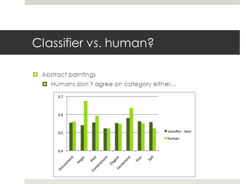 Classifier vs. human  Abstract paintings  Humans don't agree on category either…