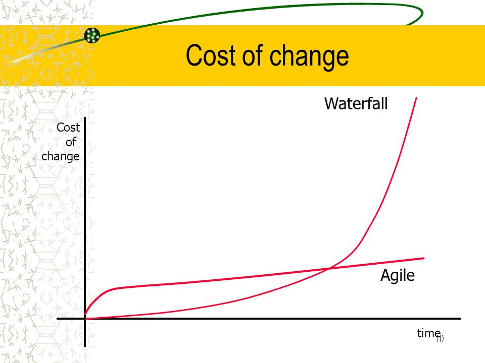 10 Cost of change Cost of change time Waterfall Agile