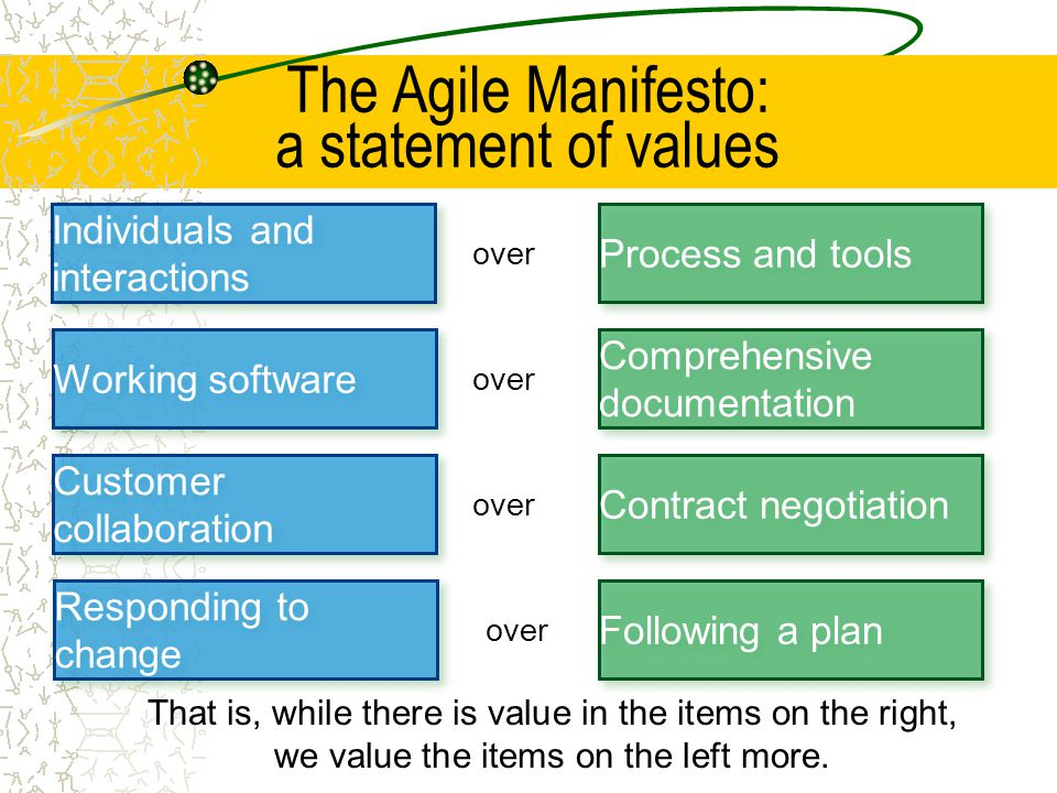 The Agile Manifesto: a statement of values Process and tools Individuals and interactions over Following a plan Responding to change over That is, whi
