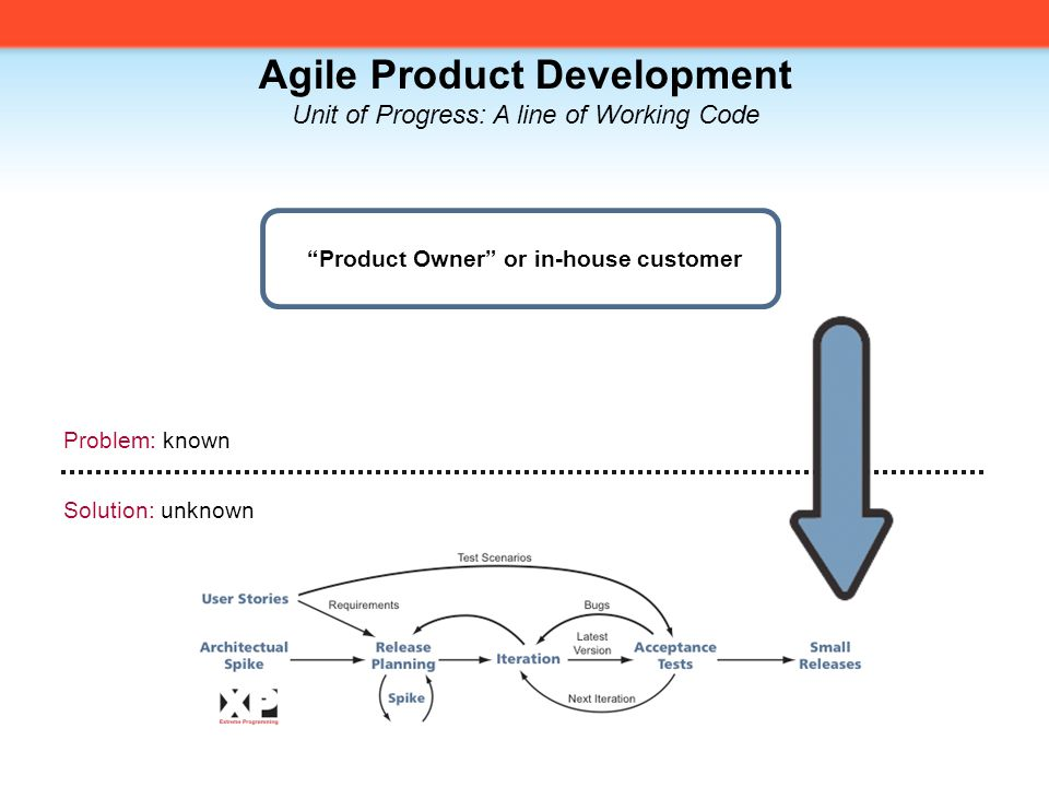 Agile Product Development Unit of Progress: A line of Working Code Problem: known Solution: unknown Product Owner or in-house customer