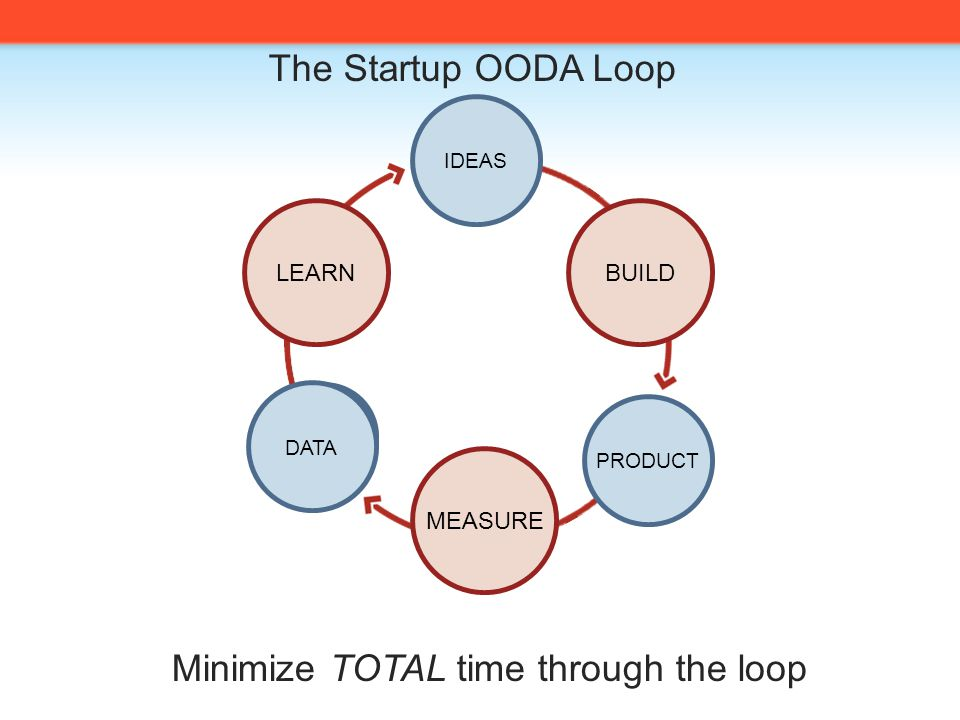 The Startup OODA Loop LEARNBUILD MEASURE IDEAS PRODUCT DATA Minimize TOTAL time through the loop DATA IDEAS