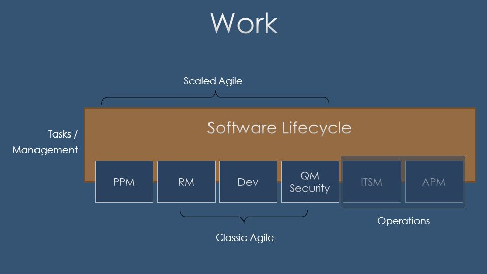 Classic Agile Tasks / Management Operations Scaled Agile