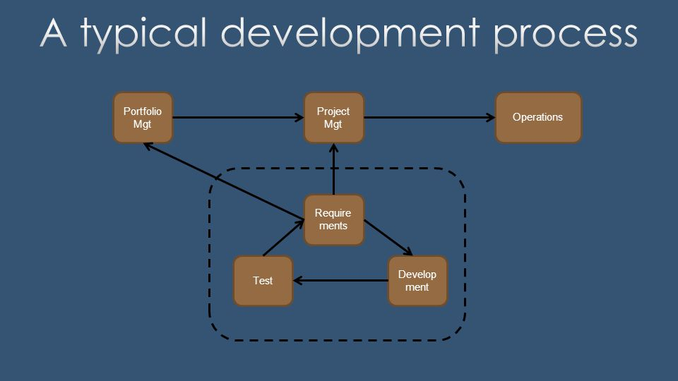 Portfolio Mgt Project Mgt Require ments Develop ment Test Operations