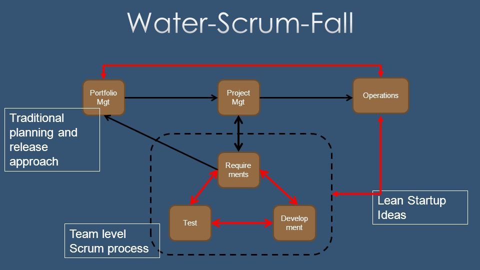 Portfolio Mgt Project Mgt Require ments Develop ment Test Operations Team level Scrum process Traditional planning and release approach Lean Startup I