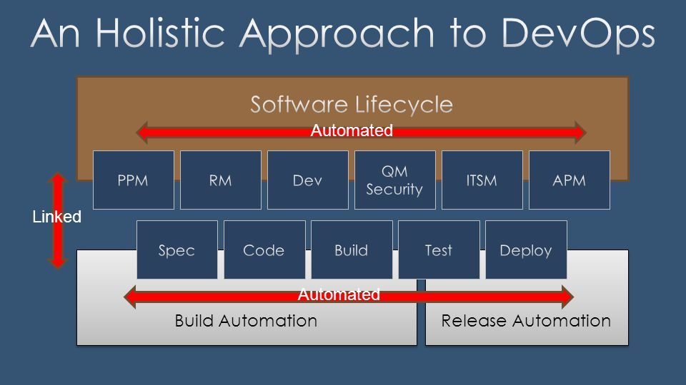 Release Automation Build Automation Linked Automated