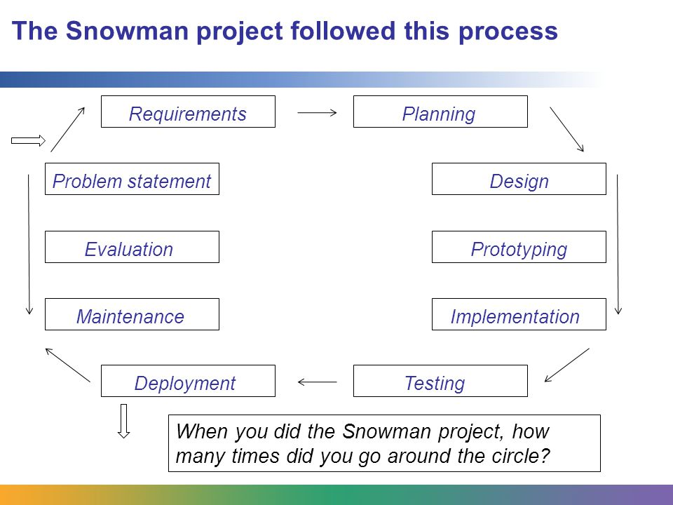The Snowman project followed this process Problem statement RequirementsImplementationDesignTestingMaintenancePlanningPrototypingEvaluationDeployment When you did the Snowman project, how many times did you go around the circle