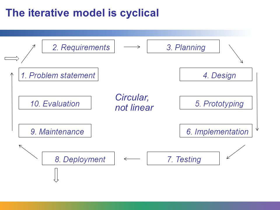 The agile development process is based on the iterative model Cross-functional teams collaborate Requirements and solutions evolve iteratively through collaboration Project management involves discussion, inspection, adaptation What can you learn from the diagram about important aspects of Agile development?