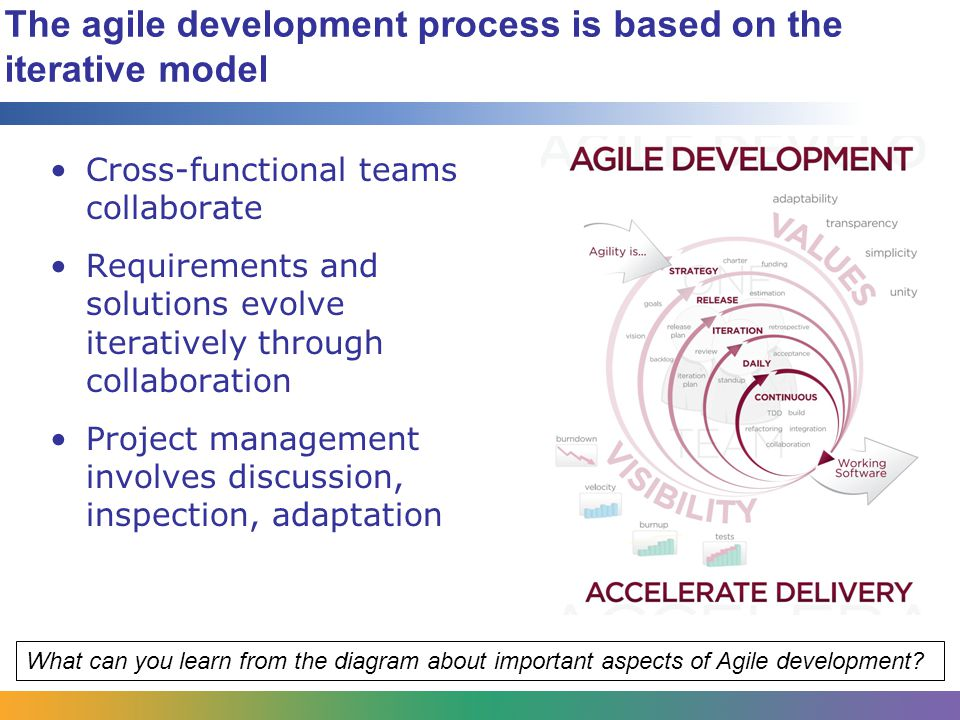 The agile development process is based on the iterative model Cross-functional teams collaborate Requirements and solutions evolve iteratively through collaboration Project management involves discussion, inspection, adaptation What can you learn from the diagram about important aspects of Agile development