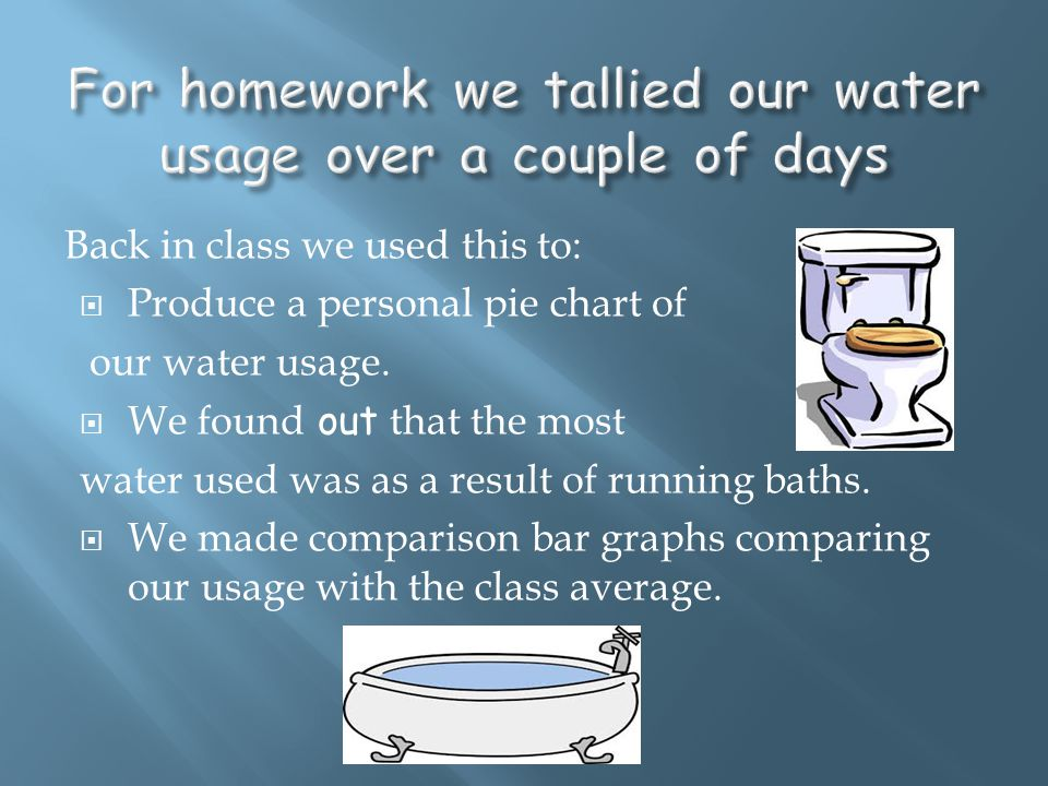 Back in class we used this to:  Produce a personal pie chart of our water usage.  We found out that the most water used was as a result of running b