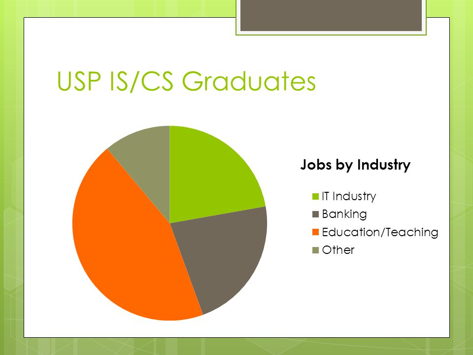 USP IS/CS Graduates Job placement of USP IS or CS grads from 2001-2010