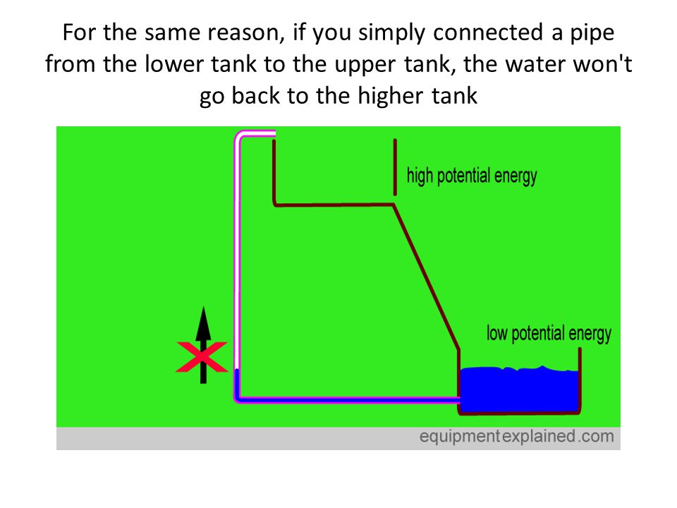 For the same reason, if you simply connected a pipe from the lower tank to the upper tank, the water won't go back to the higher tank