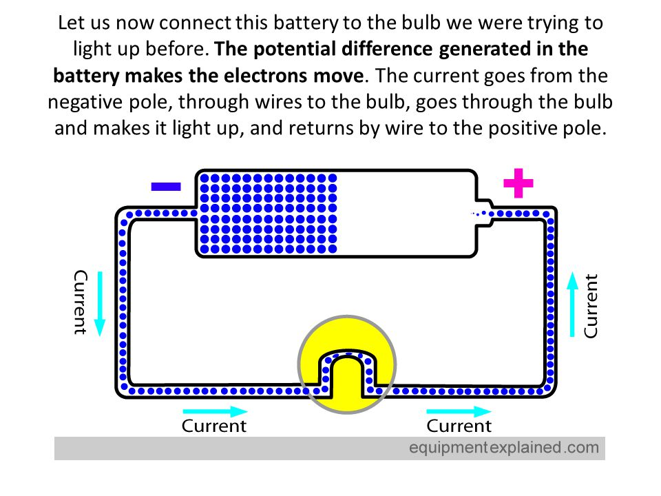 Let us now connect this battery to the bulb we were trying to light up before. The potential difference generated in the battery makes the electrons m