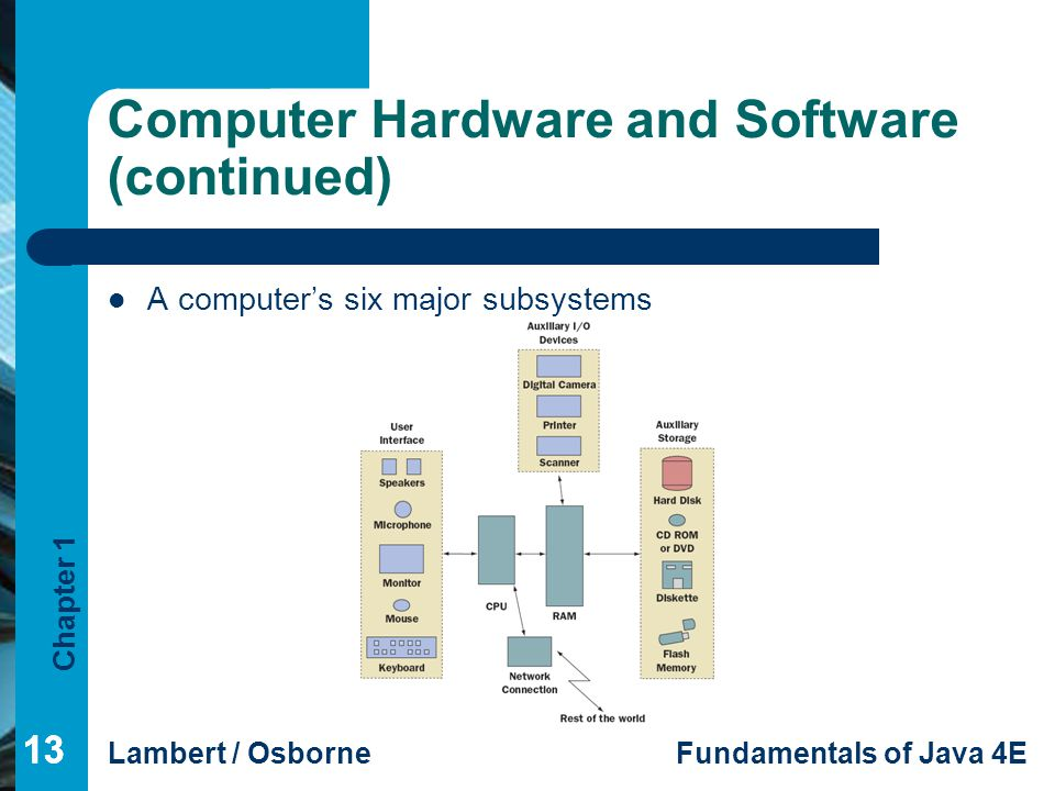 Chapter 1 Lambert / OsborneFundamentals of Java 4E 13 Computer Hardware and Software (continued) A computer's six major subsystems
