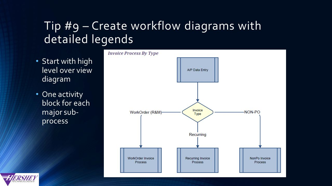 Tip #9 – Create workflow diagrams with detailed legends Start with high level over view diagram One activity block for each major sub- process