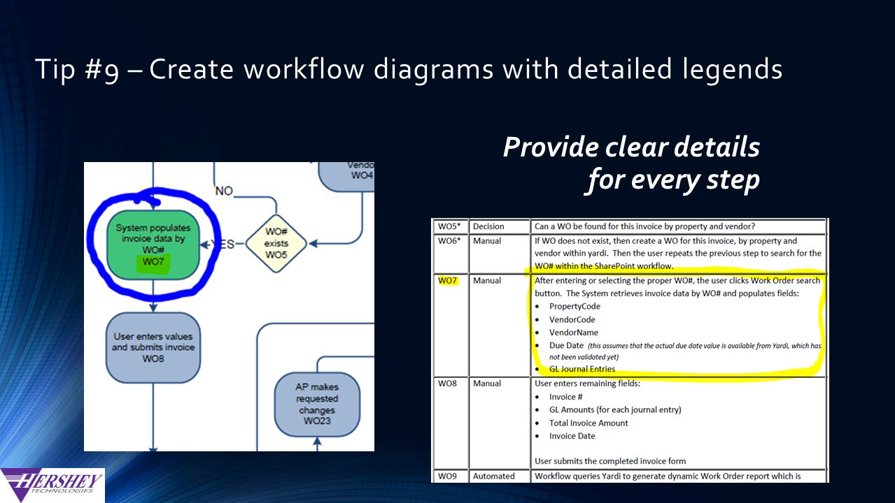 Tip #9 – Create workflow diagrams with detailed legends Provide clear details for every step