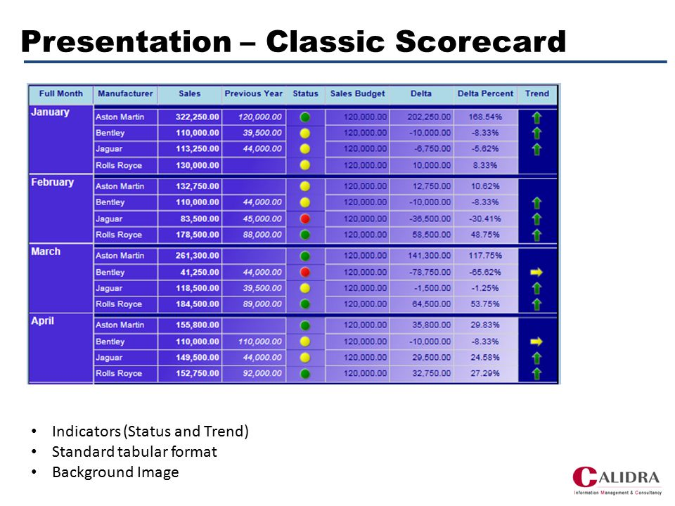 Presentation - Graphic Scorecard Pointers for Actuals and Target Colour for Threshold Trend as Indicator