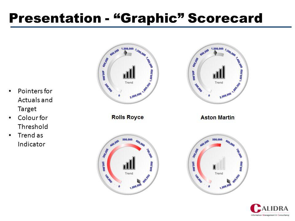 Presentation – Text-based Scorecard Allows for multiple KPIs Sparkline for Trend analysis