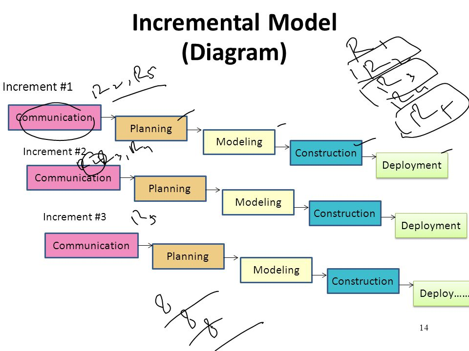 14 Incremental Model (Diagram) Increment #1 Increment #2 Increment #3 Communication Planning Modeling Construction Deployment Communication Planning M