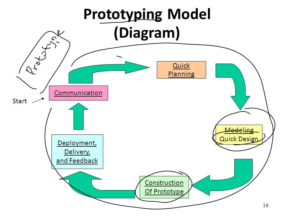 16 Prototyping Model (Diagram) Communication Quick Planning Modeling Quick Design Construction Of Prototype Deployment, Delivery, and Feedback Start