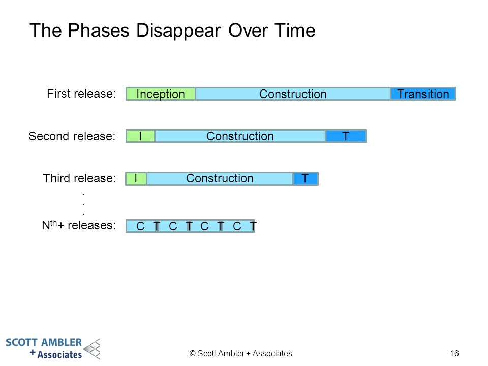 The Phases Disappear Over Time © Scott Ambler + Associates16 First release: InceptionConstruction Transition Second release: IConstructionT Third release: IConstructionT N th + releases: CC T C C T T T......