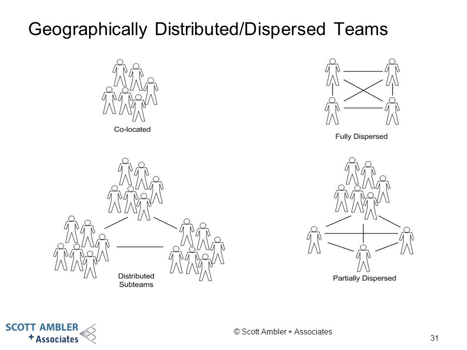 Geographically Distributed/Dispersed Teams 31 © Scott Ambler + Associates