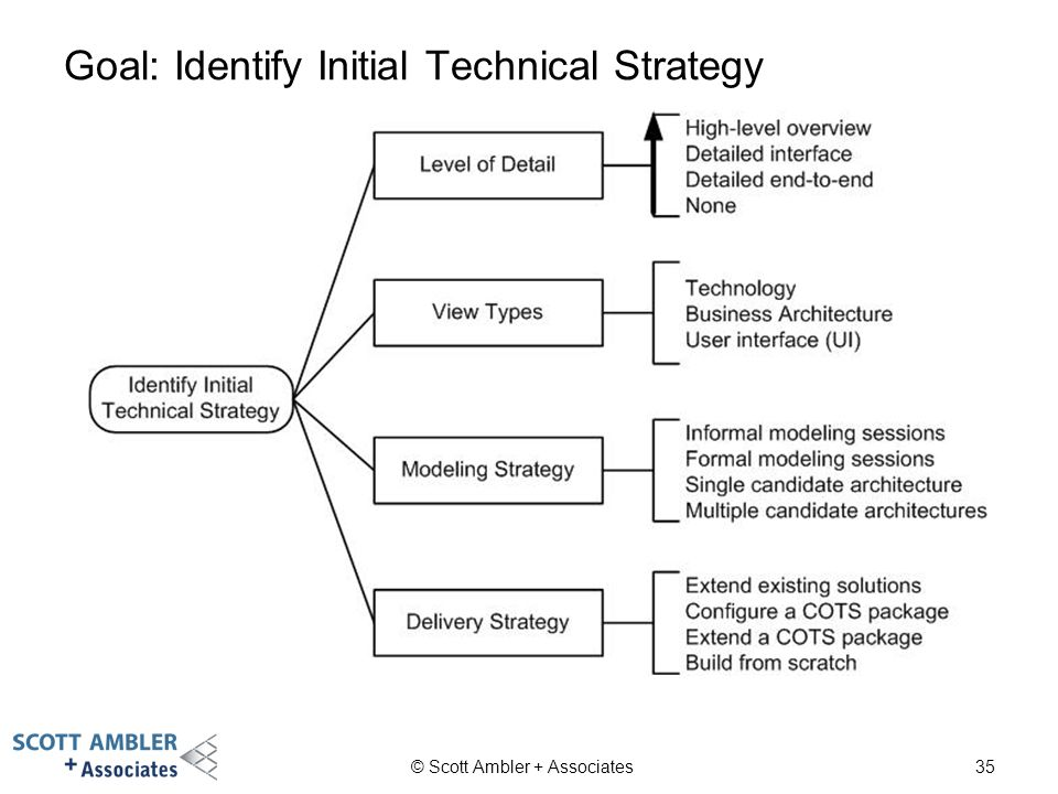 Goal: Identify Initial Technical Strategy © Scott Ambler + Associates35