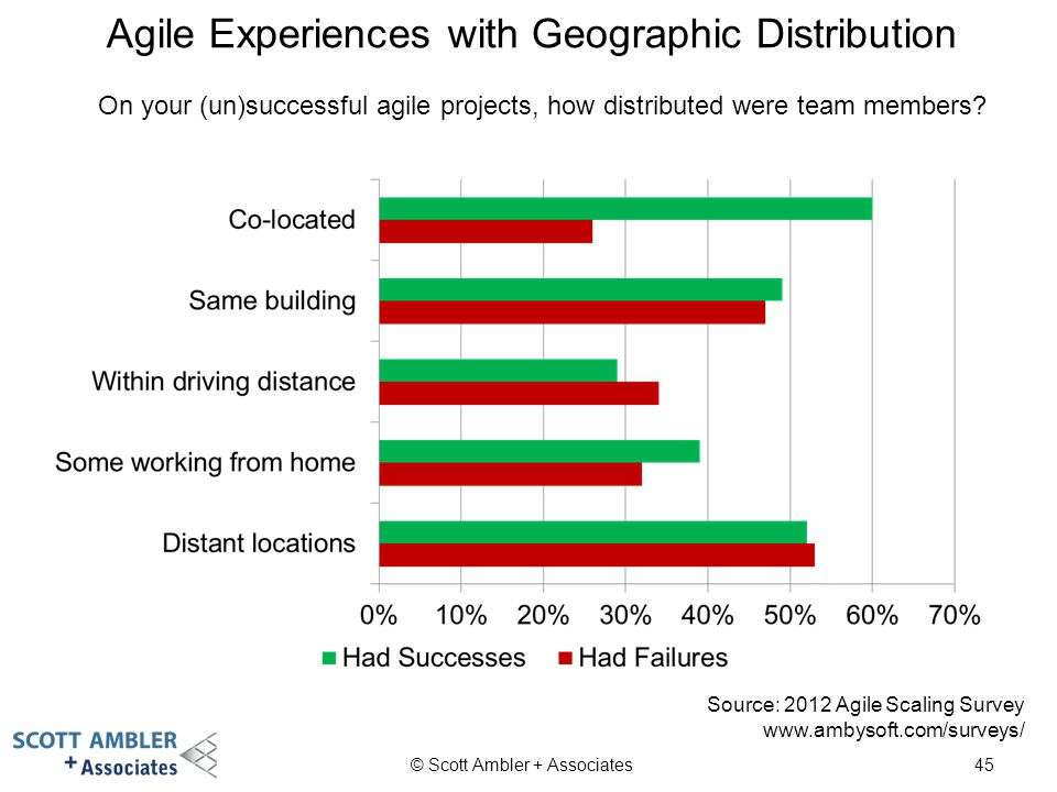 Agile Experiences with Geographic Distribution © Scott Ambler + Associates On your (un)successful agile projects, how distributed were team members? 4
