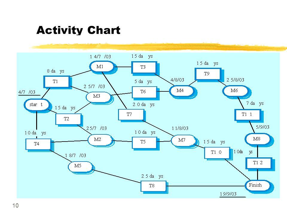 10 Activity Chart
