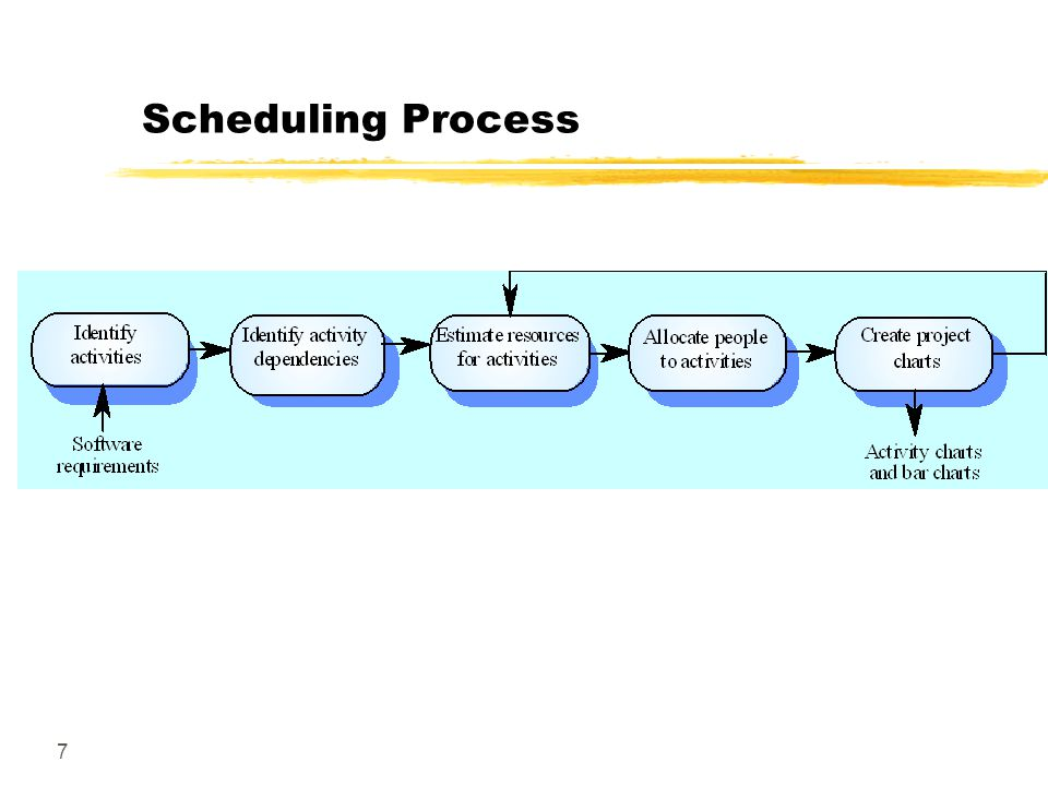 7 Scheduling Process