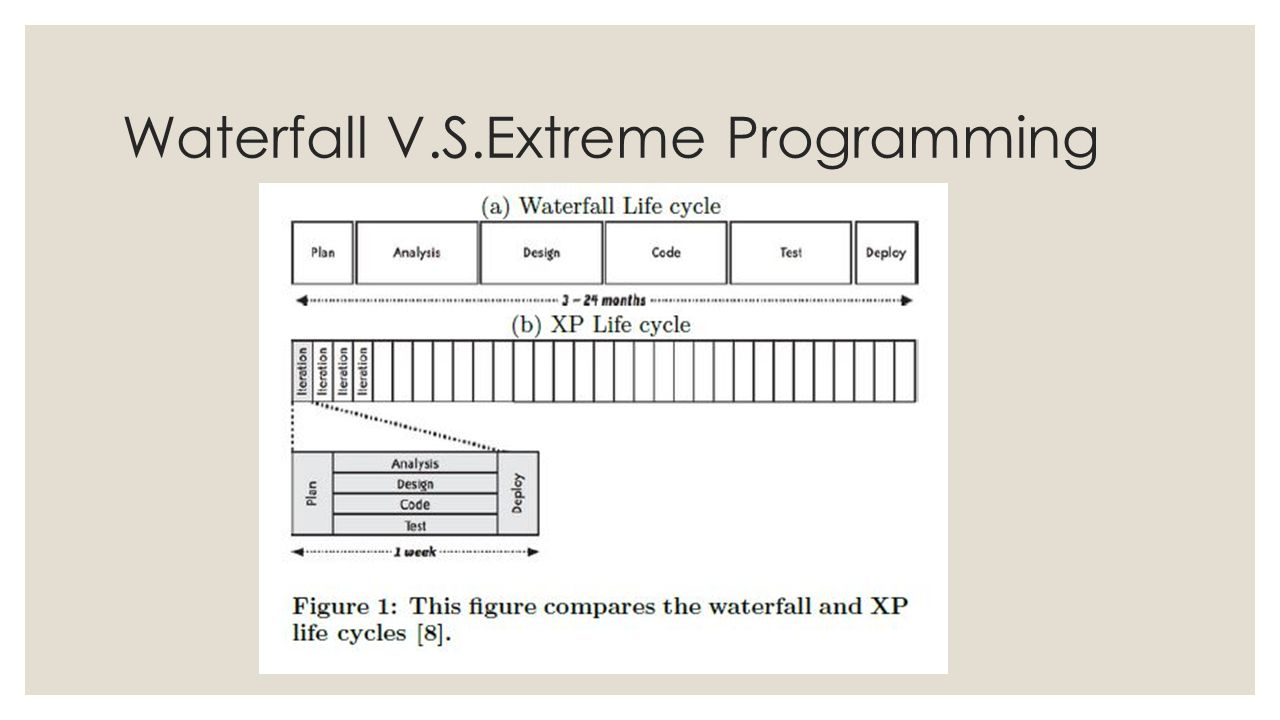 Waterfall V.S.Extreme Programming