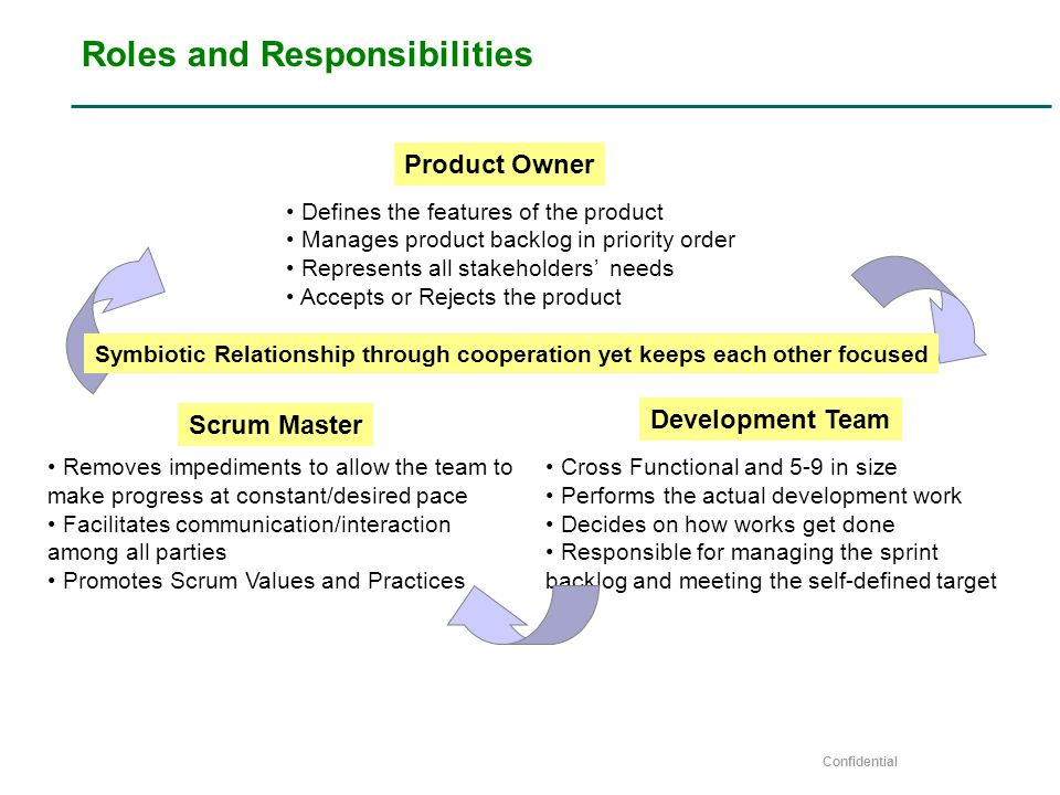 Confidential Roles and Responsibilities Defines the features of the product Manages product backlog in priority order Represents all stakeholders' needs Accepts or Rejects the product Removes impediments to allow the team to make progress at constant/desired pace Facilitates communication/interaction among all parties Promotes Scrum Values and Practices Cross Functional and 5-9 in size Performs the actual development work Decides on how works get done Responsible for managing the sprint backlog and meeting the self-defined target Symbiotic Relationship through cooperation yet keeps each other focused Product Owner Scrum Master Development Team