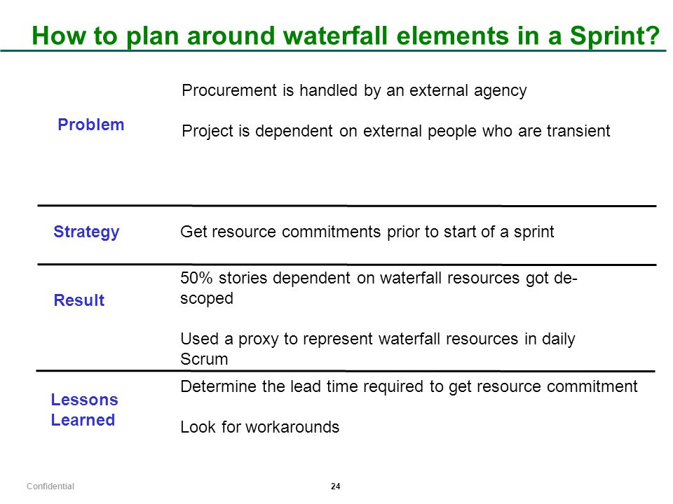 Confidential 24 How to plan around waterfall elements in a Sprint.