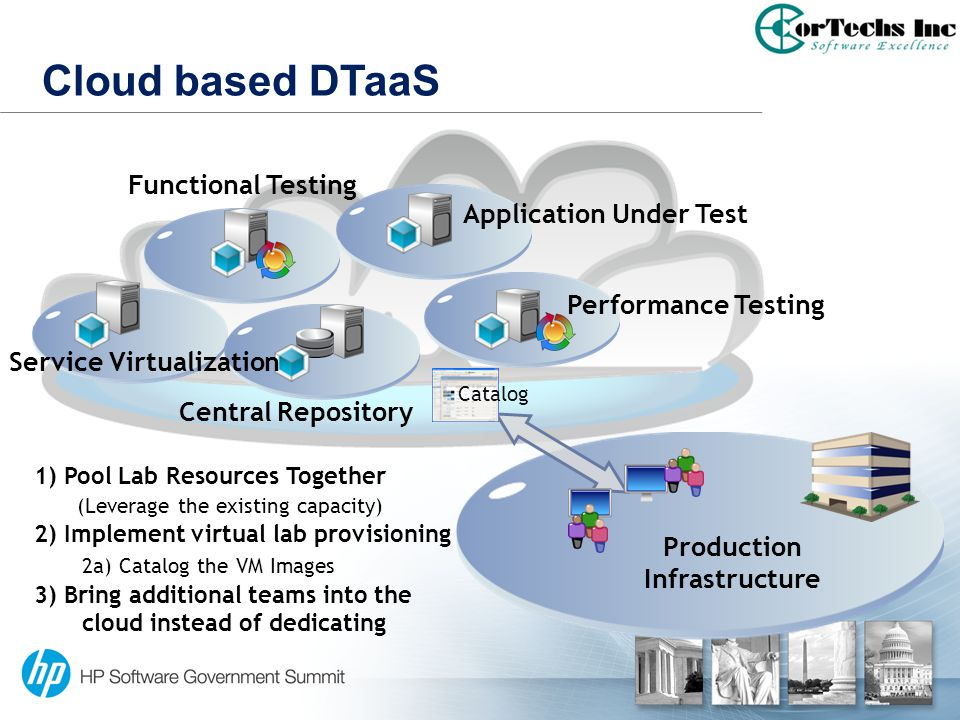 Cloud based DTaaS Production Infrastructure 1) Pool Lab Resources Together (Leverage the existing capacity) 2) Implement virtual lab provisioning 2a)