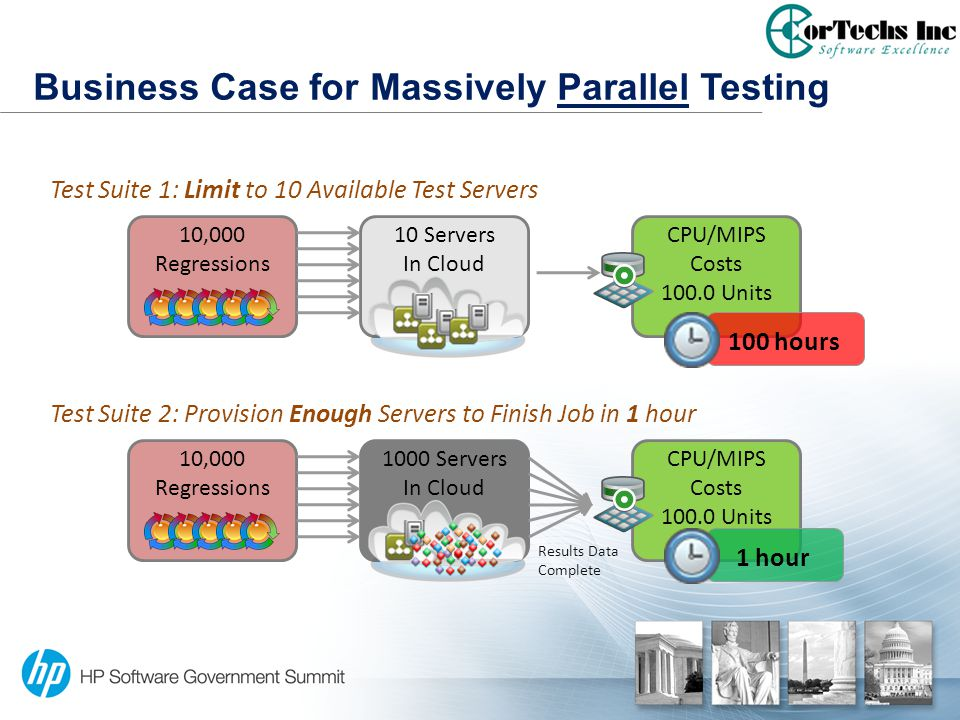 CPU/MIPS Costs 100.0 Units 10,000 Regressions Business Case for Massively Parallel Testing 10 Servers In Cloud 1000 Servers In Cloud 1 hour 10,000 Reg