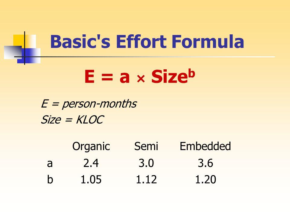 Basic s Effort Formula E = a × Size b E = person-months Size = KLOC OrganicSemiEmbedded a2.43.03.6 b1.051.121.20