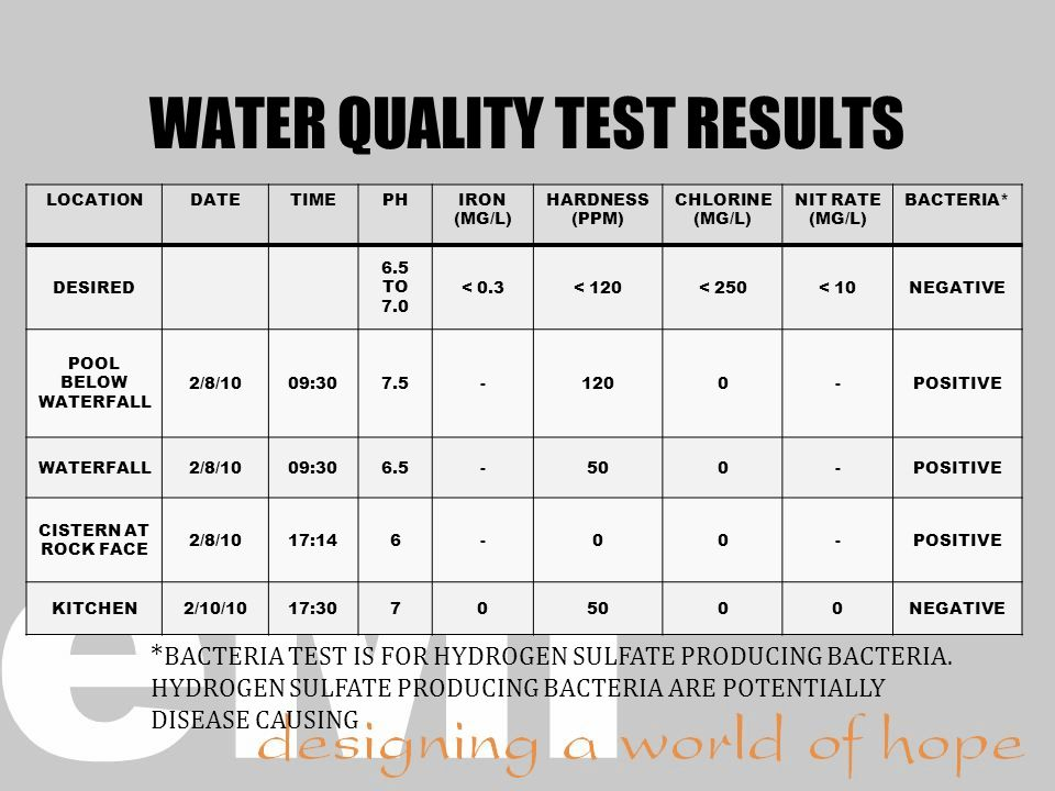 WATER QUALITY TEST RESULTS LOCATIONDATETIMEPHIRON (MG/L) HARDNESS (PPM) CHLORINE (MG/L) NIT RATE (MG/L) BACTERIA* DESIRED 6.5 TO 7.0 < 0.3< 120< 250< 10NEGATIVE POOL BELOW WATERFALL 2/8/1009:307.5-1200-POSITIVE WATERFALL2/8/1009:306.5-500-POSITIVE CISTERN AT ROCK FACE 2/8/1017:146-00-POSITIVE KITCHEN2/10/1017:30705000NEGATIVE * BACTERIA TEST IS FOR HYDROGEN SULFATE PRODUCING BACTERIA.