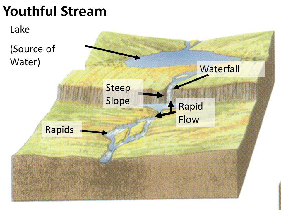 Youthful Stream Steep Slope Rapid Flow Lake (Source of Water) Rapids Waterfall